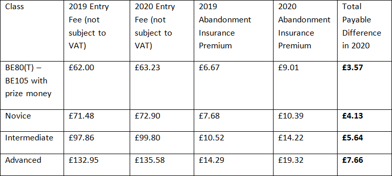 CHANGES TO ENTRY AND MEMBERSHIP FEES IN 2020